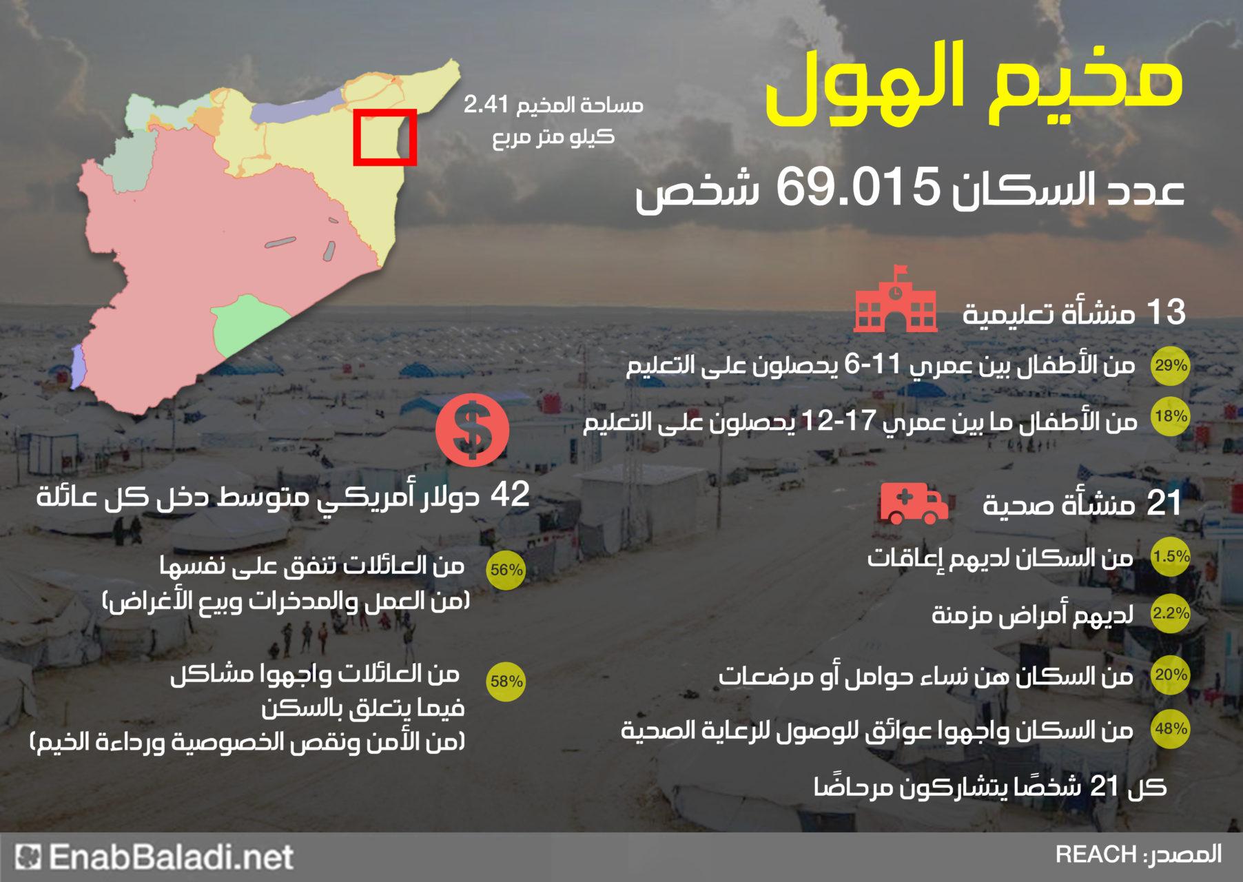 إنفوغراف يوضح بالأرقام الوضع الإنساني لمخيم الهول شمال شرقي سوريا - (عنب بلدي)