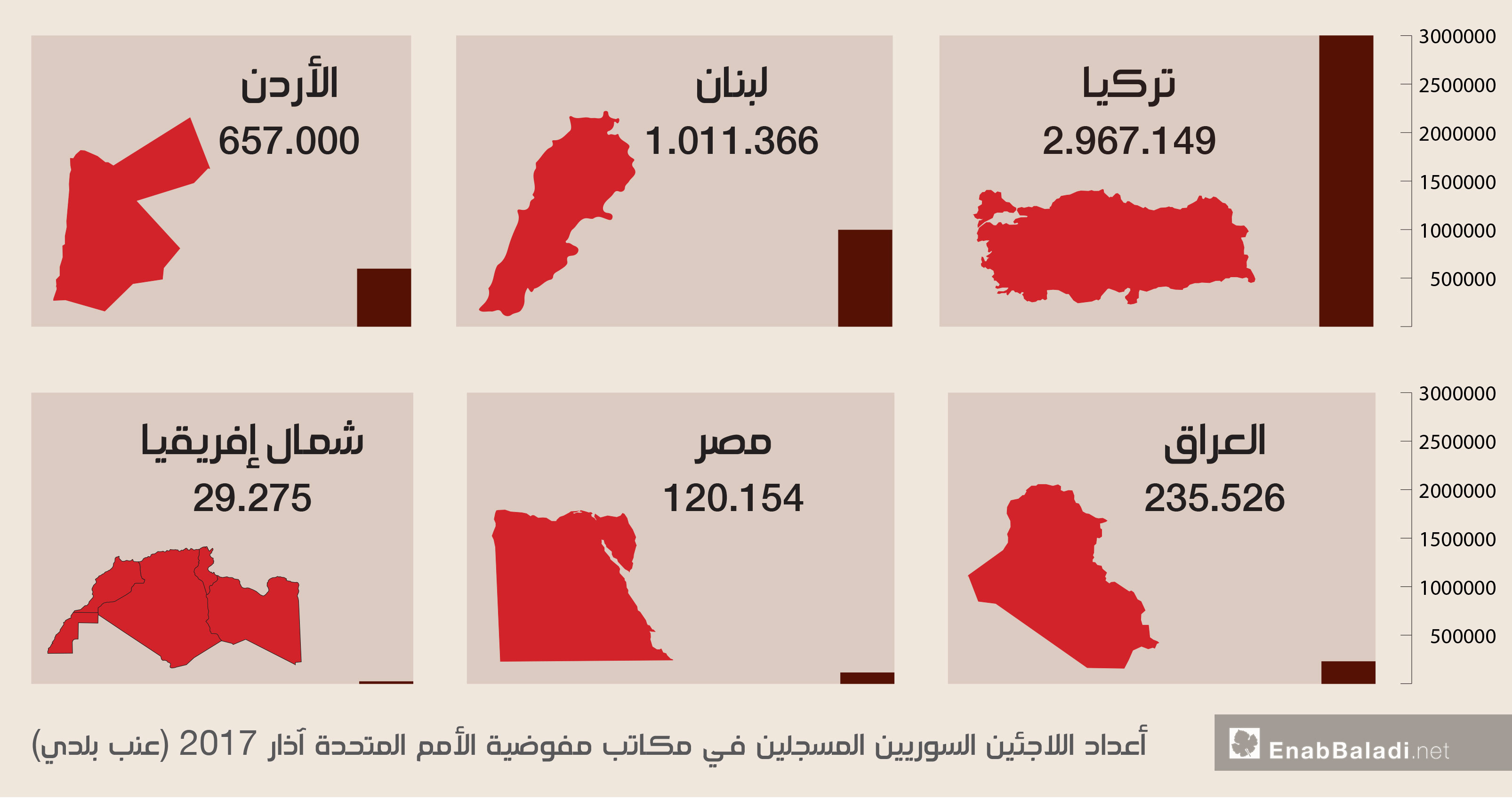 Number of Syrian refugees registered with UNHCR offices in March 2017 (Enab Baladi)